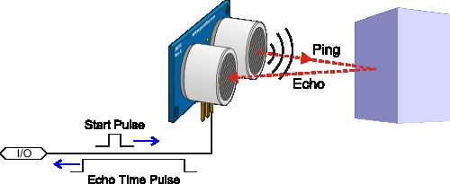 Ultrasonic range-finder with haptic feedback
