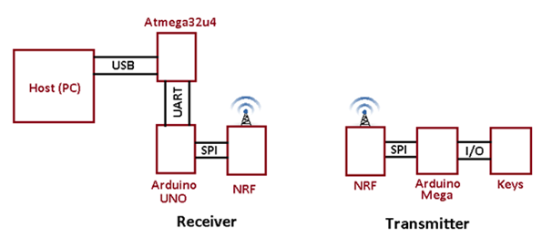 Wireless-USB-keyboard-block-diagram