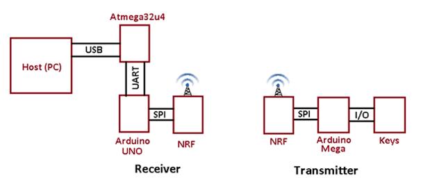 Wireless-USB-keyboard-block-diagram
