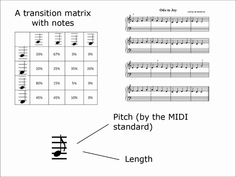 Schematic Markov Music Box