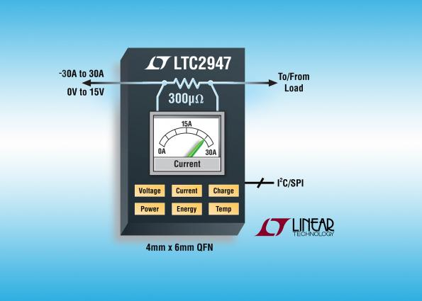 30A, PCB-level supply monitor has integrated 300 µΩ sense resistor