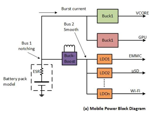 Benefits of Using A Buck-Boost Converter As A Pre-regulator For LDOs