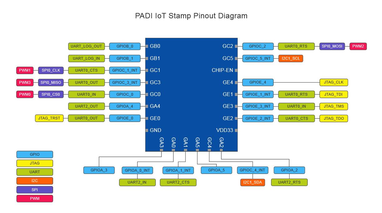 Diagram A Powerful Alternative of ESP8266 Wifi Module