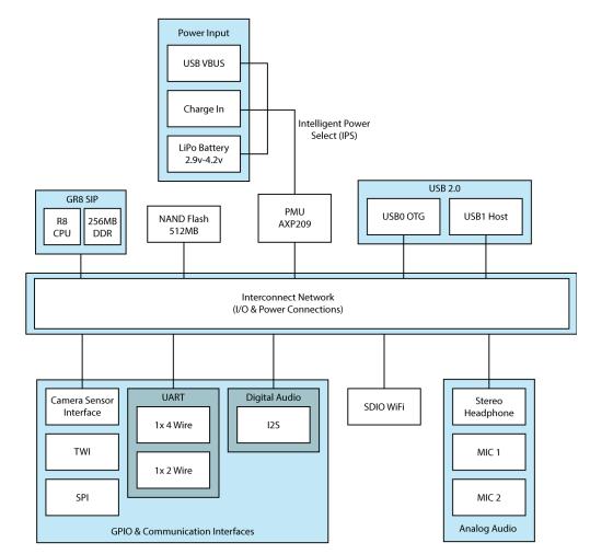 Diagram C.H.I.P Pro The New GR8-Based Module