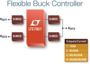 LTC7851 – Quad Output, Multiphase Step-Down Voltage Mode DC-DC Controller with Accurate Current Sharing