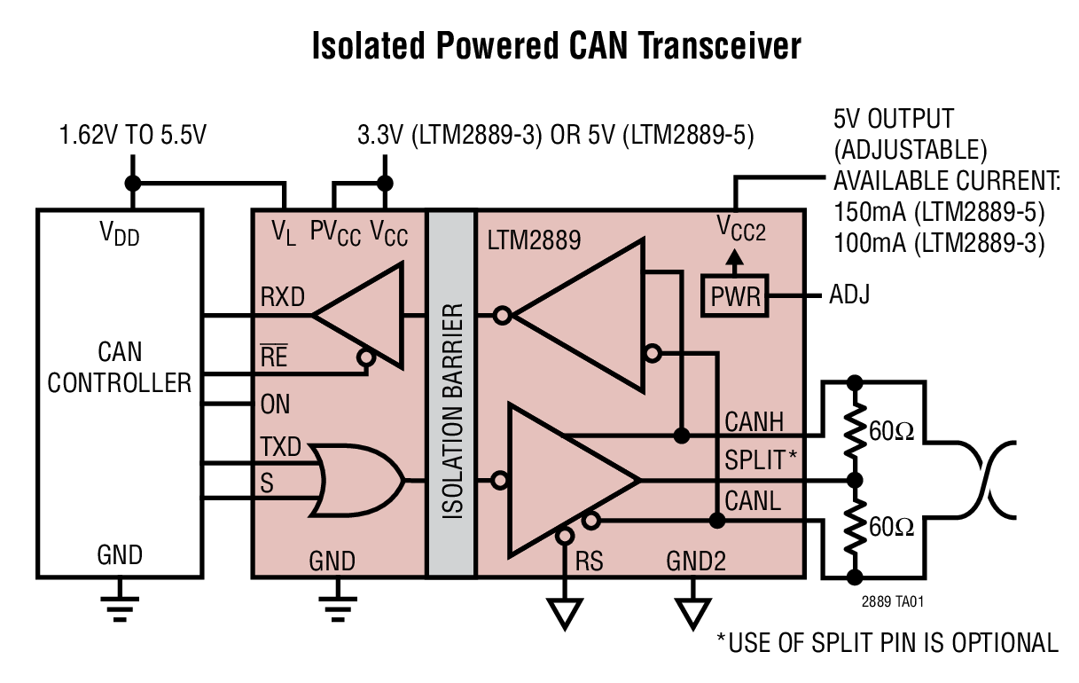 LTM2889 – Isolated CAN FD µModule Transceiver and Power