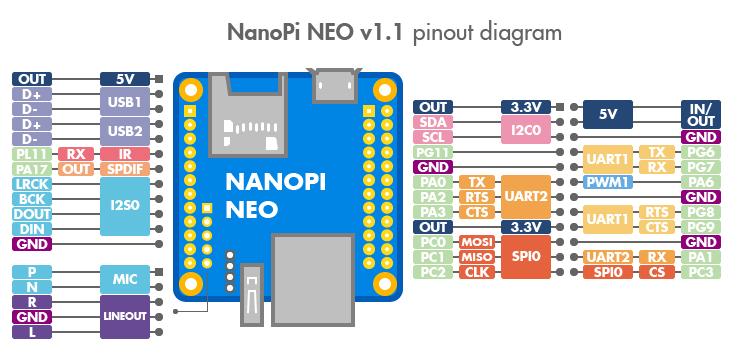 Schematic Meet NanoPi NEO The New Hero – The 8 $ Computer