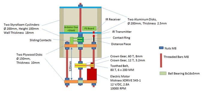 Schematic POV Cylinder with Arduino Due