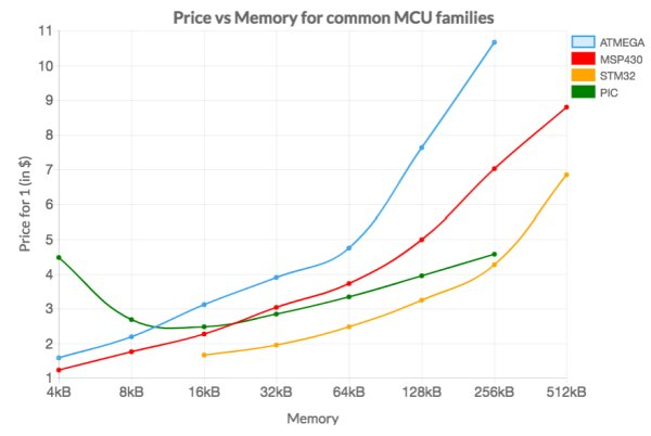 Plotting Pricing Trends from Octopart Data