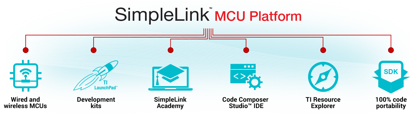 SimpleLink MCU platform Launched By TI For Scalable Product Development