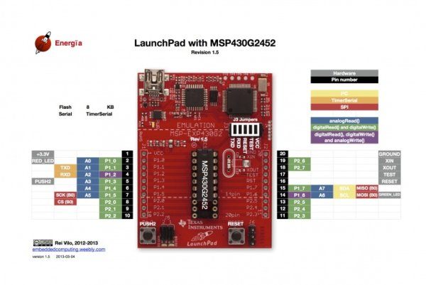 Ultra-low-power MSP430 microcontrollers