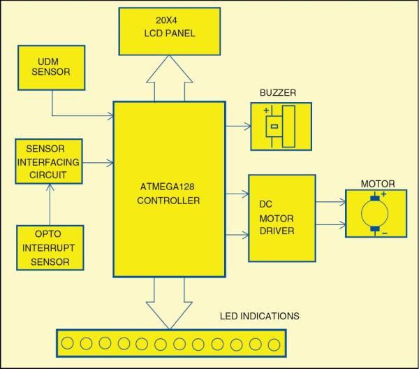 Block diagram of an ultrasonic radar system