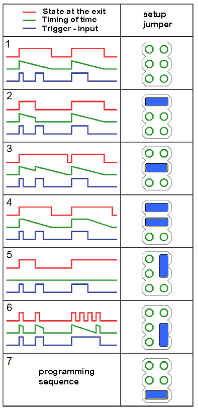 Diagrams showing action each mode and corresponding to it jumper setting