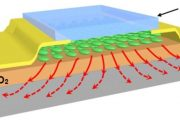 NANO-SANDWICHES IN ELECTRONICS SIGNIFICANTLY REDUCE RISK OF OVERHEATING