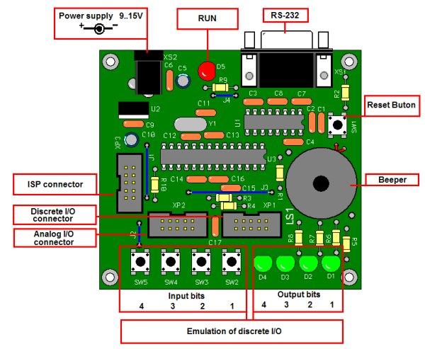 Programmable Basic Controller (1)