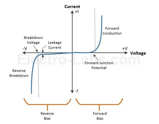 Diodes – Types and Applications