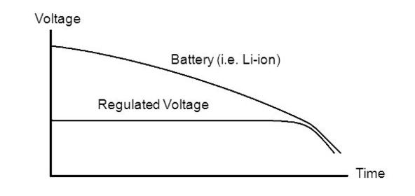 How-to-Select-a-Voltage-Regulator