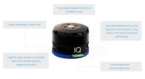 IQ MOTOR MODULE – AN INTEGRATED MOTOR WITH A CLOSED LOOP CONTROLLER AND POSITION SENSOR 2