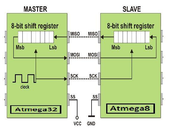 Atmega32-Atmega8-Master-Slave-SPI-Communication