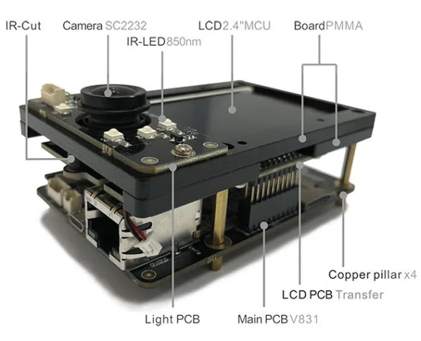LINUX-POWERED DEVELOPMENT KIT IS THE FIRST TO HAVE AN AI-ENABLED CORTEX-A7 CAMERA SOC